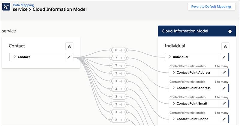 Mapping data in Customer 360 Data Manager between the Service Cloud Contact object and the Cloud Information Model Individual entity.