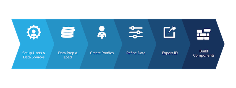 An overview of the setup process: setup users and data sources, data prep and load, create profiles, refine data, export ID, build components.