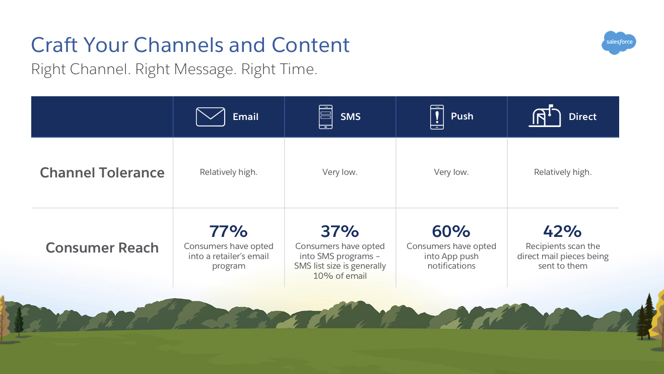 Communicate on the channels where your consumers are most receptive.