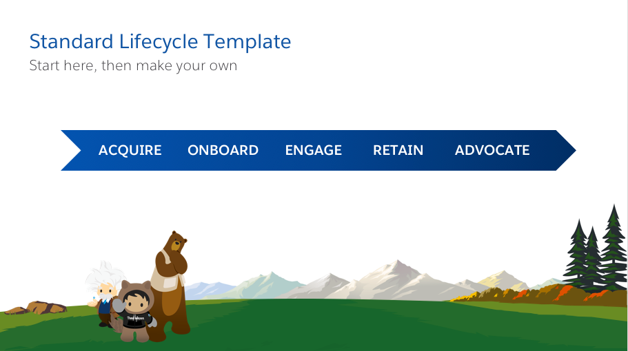 Template of a customer lifecycle: Acquire, Onboard, Engage, Retain, and Advocate.
