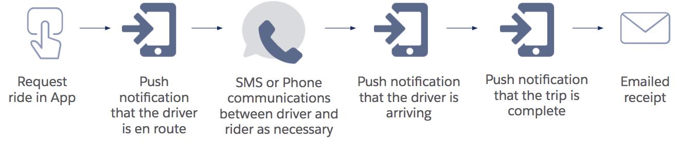 Ofrezca una experiencia sencilla en los momentos que más importen mediante la conexión de cada paso del viaje de cliente.