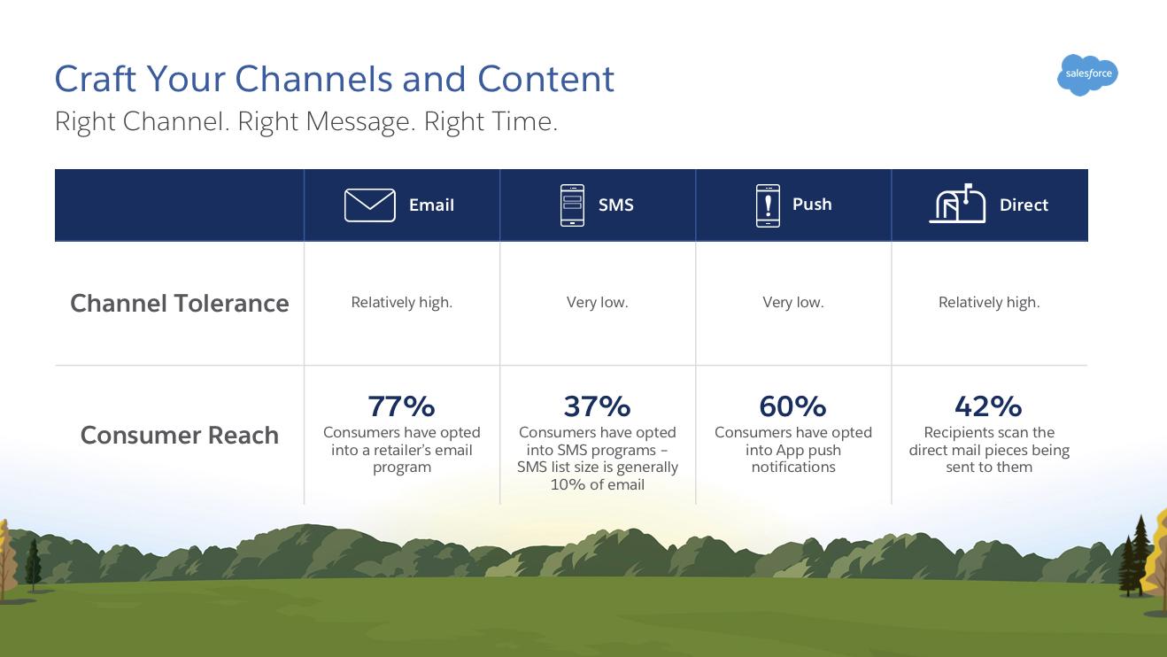 Communiquez sur les canaux où vos consommateurs sont les plus réceptifs.