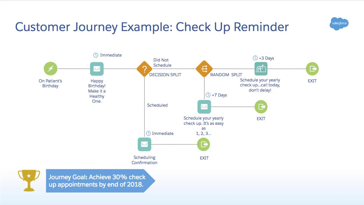 ジャーニーの例には、1 つの目標を達成するためのクロスチャネルおよびクロスビジネスエンゲージメントが含まれています。