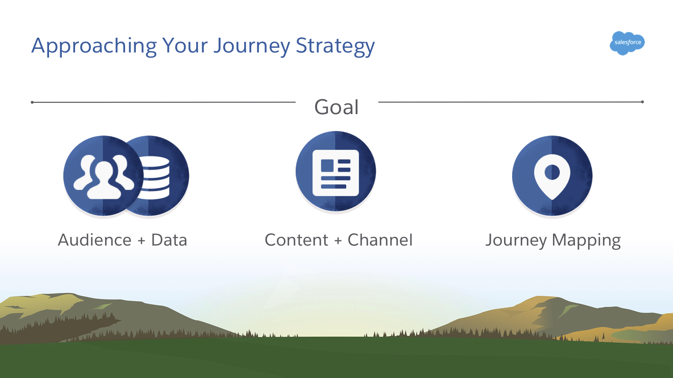 カスタマージャーニーを作成する主要な柱: オーディエンス、データ、コンテンツ、チャネル。