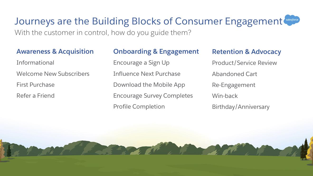 Beispiele für Journeys, die nach der Kunden-Lebenszyklus-Phase aufgeteilt sind.