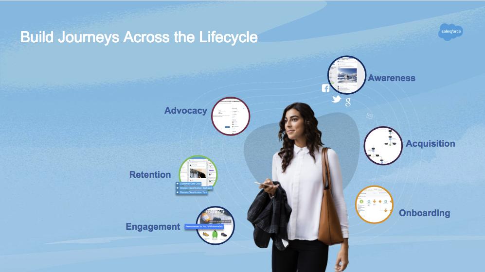 Étapes du cycle de vie client: sensibilisation, acquisition, intégration, engagement, fidélisation et promotion.