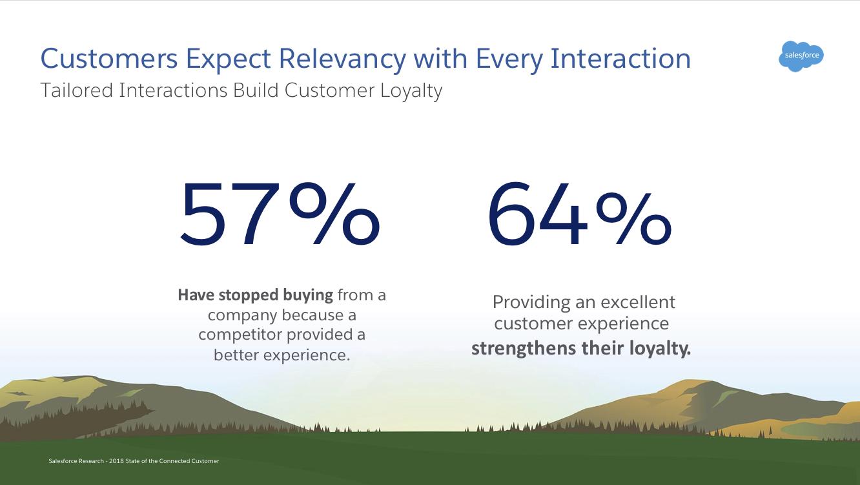 Des interactions personnalisées fidélisent le client.