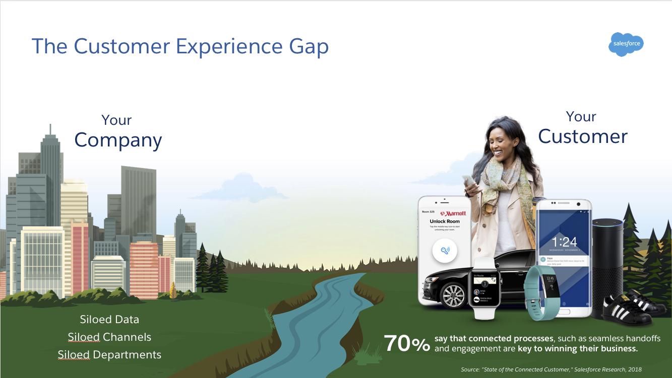 La majorité des consommateurs souhaitent que les entreprises proposent une expérience cohérente sur tous les canaux de contact. Les données, les canaux et les services cloisonnés empêchent les marketeurs de fournir une expérience client connectée.