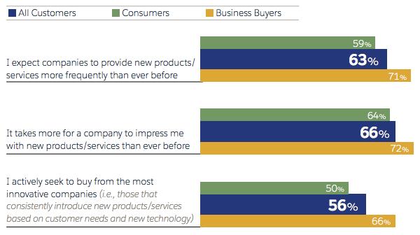 つながっている顧客は、ロイヤルティの見返りにイノベーションを期待する。