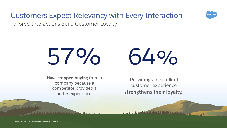 Interações personalizadas fidelizam o cliente.