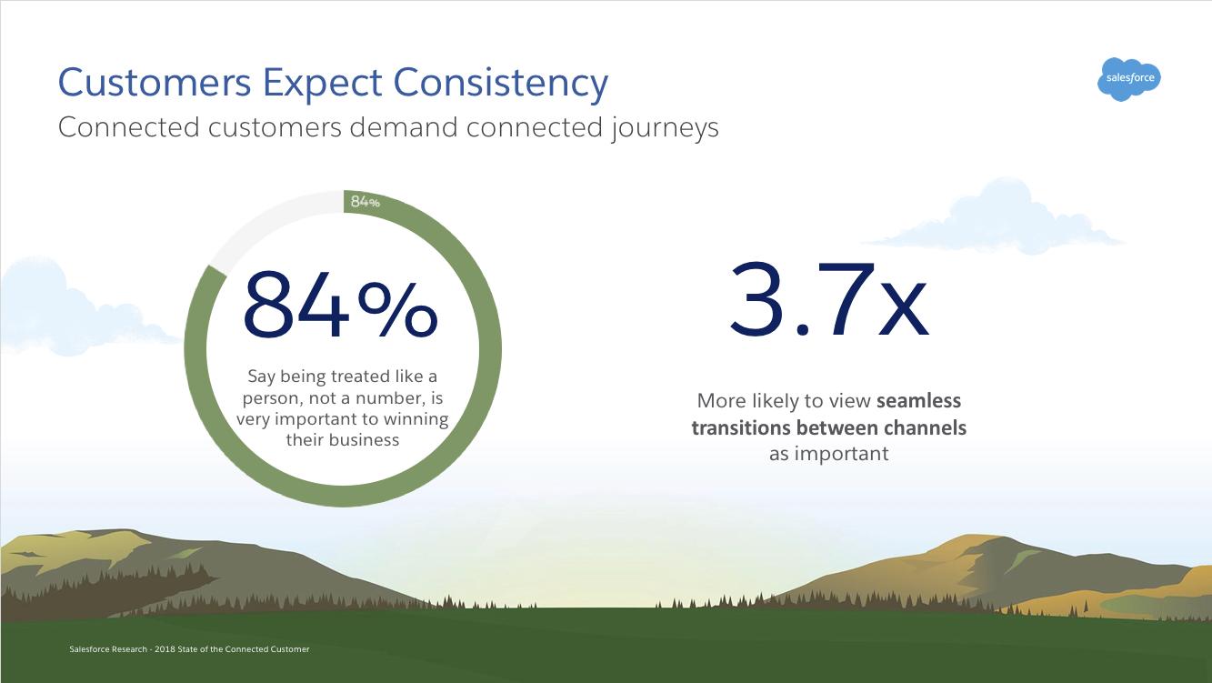 A personalização importa mesmo antes que o cliente compre algo. E, quando ele compra, espera uma experiência simples e perfeita.