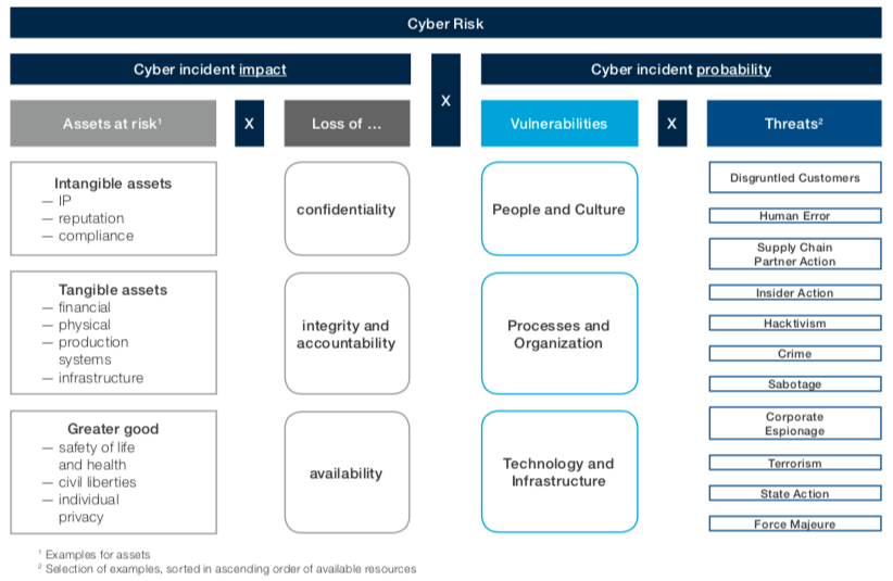 WEF cyber resilience framework diagram showing the process to identify and evaluate risks