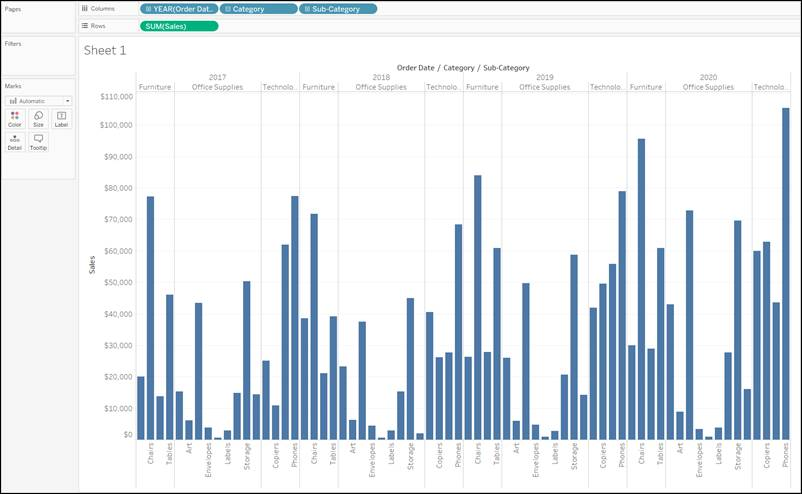 More complex bar chart comparing sales by subcategory, within each category, across years