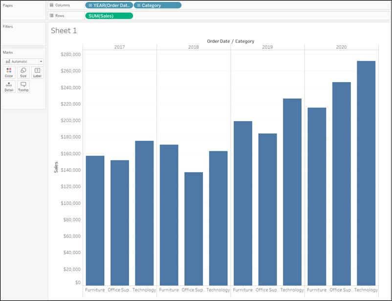 Bar chart comparing sales by category across years