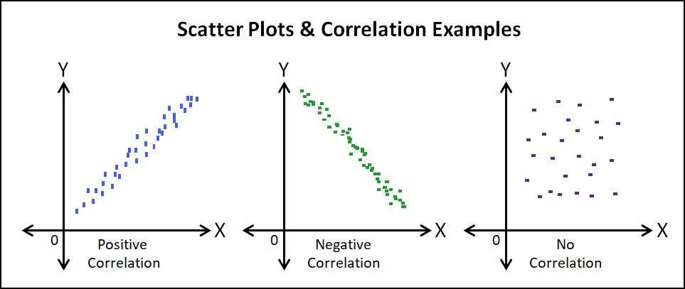 Diagram showing the difference in scatter plots when there is positive correlation, negative correlation, and no correlation.