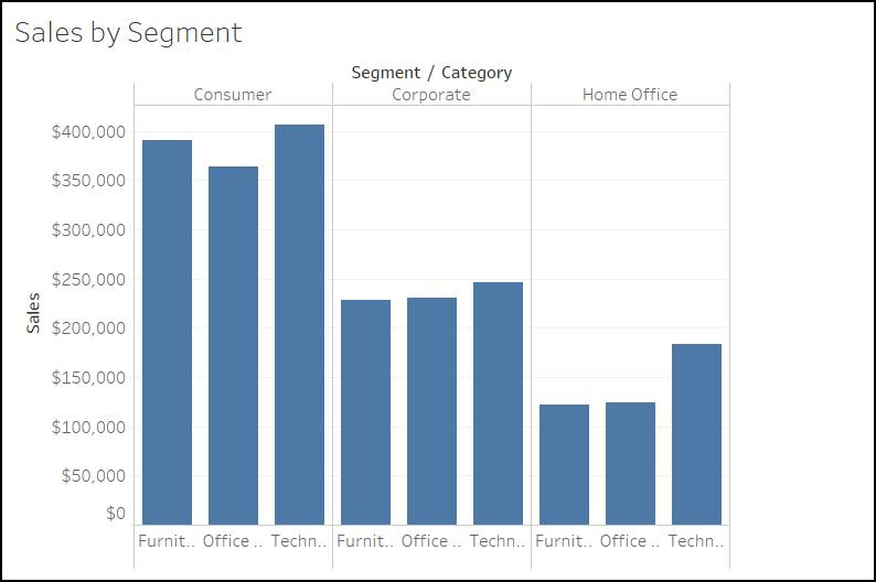Sales data for all categories of products in each segment