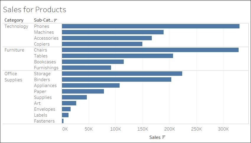 Products sorted from highest to lowest in each category based on sales