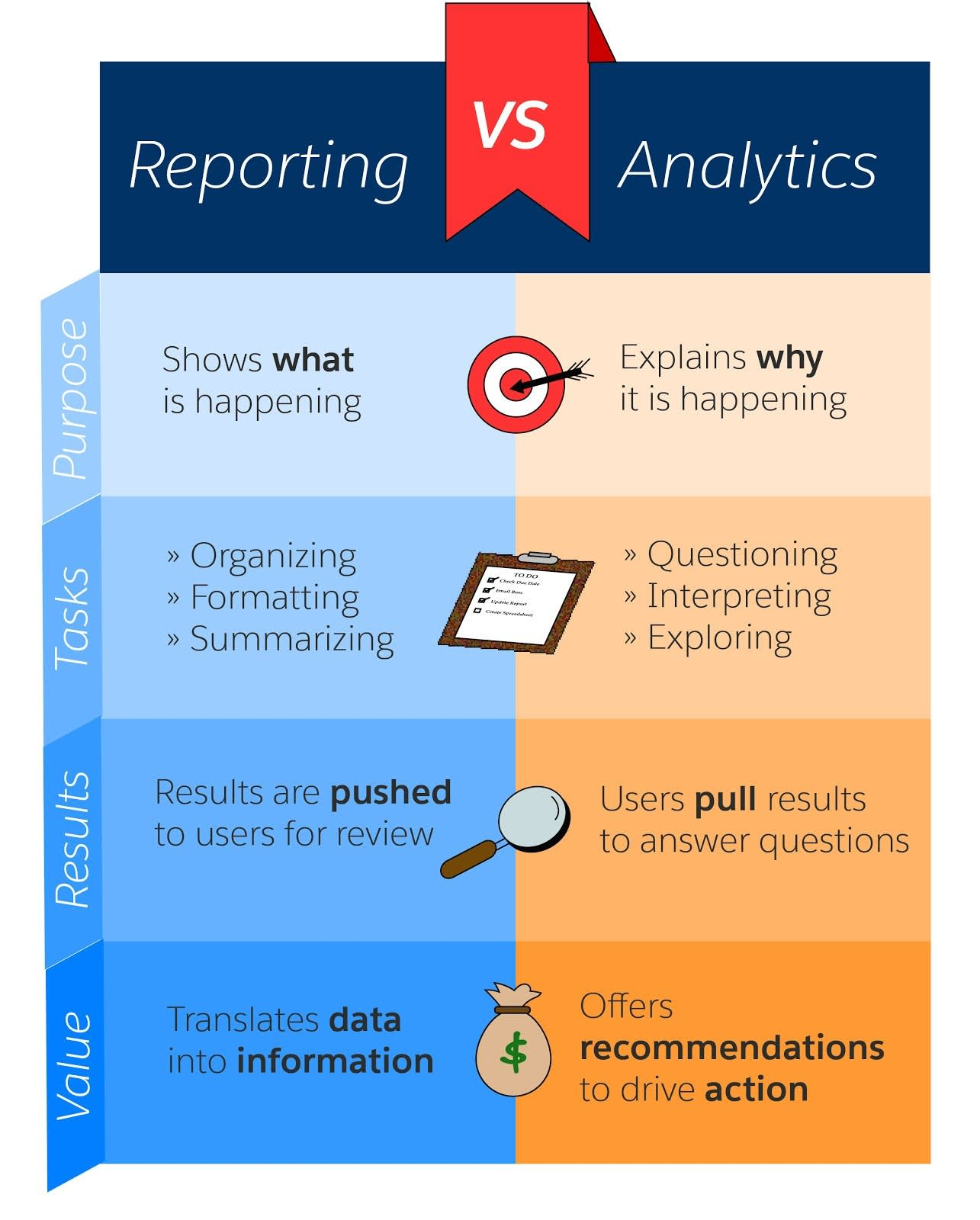 Reporting vs Analytics chart. Purpose of Reporting: Shows what is happening. Purpose of Analytics: Explains why it is happening. Tasks for Reporting: Organizing, Formatting, Summarizing. Tasks for Analytics: Questions, Interpreting, Exploring. Results for Reporting: Results are pushed to users for review. Results for Analytics: Users pull results to answer questions. Value of Reporting: Data into transformation. Value for Analytics: Offers recommendations to drive action.
