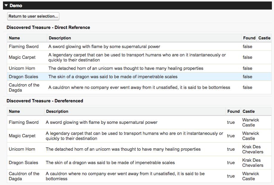 CRUD & FLS Visualforce Demo アプリケーションのデータ漏洩を示すスクリーンショット