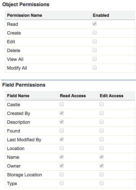 ユーザに許可された Treasures オブジェクトの CRUD および FLS を示すスクリーンショット