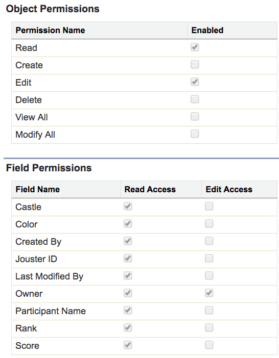 Screenshot showing read only access granted to the score field
