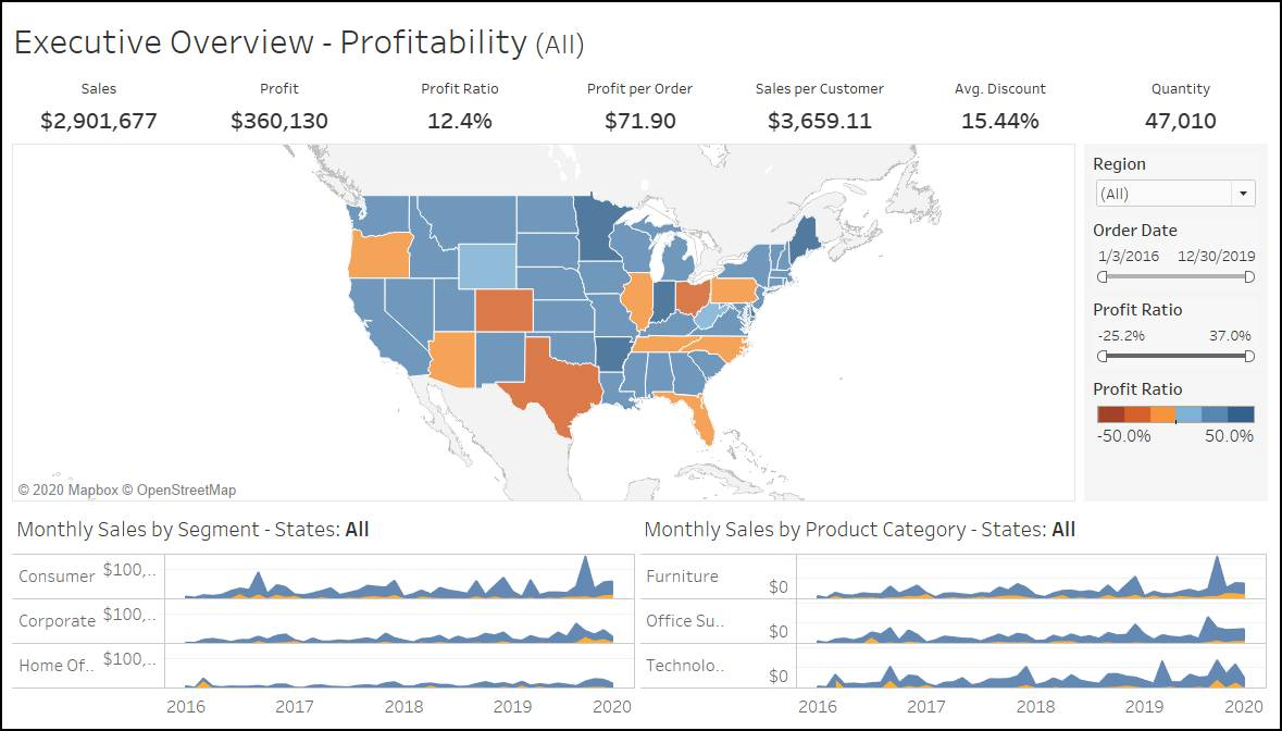 Example of a dashboard showing profitability of products.
