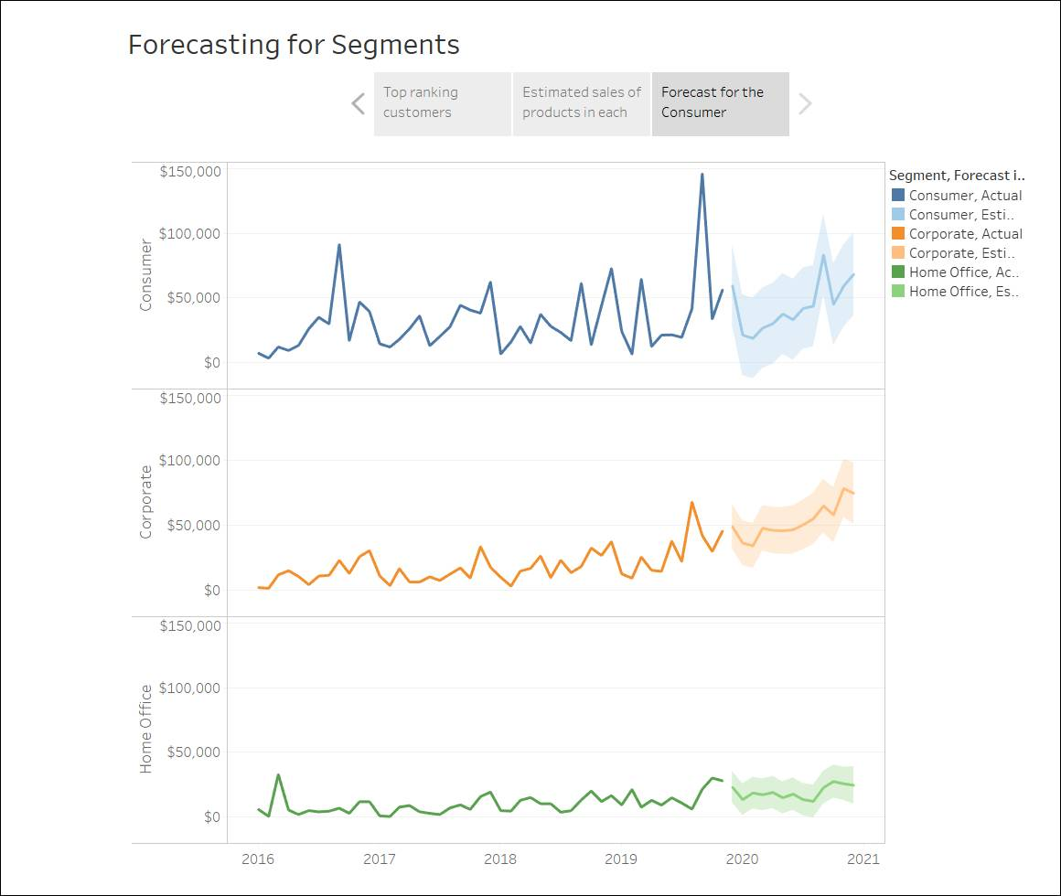 Example of Story put together to show forecasting for segments.