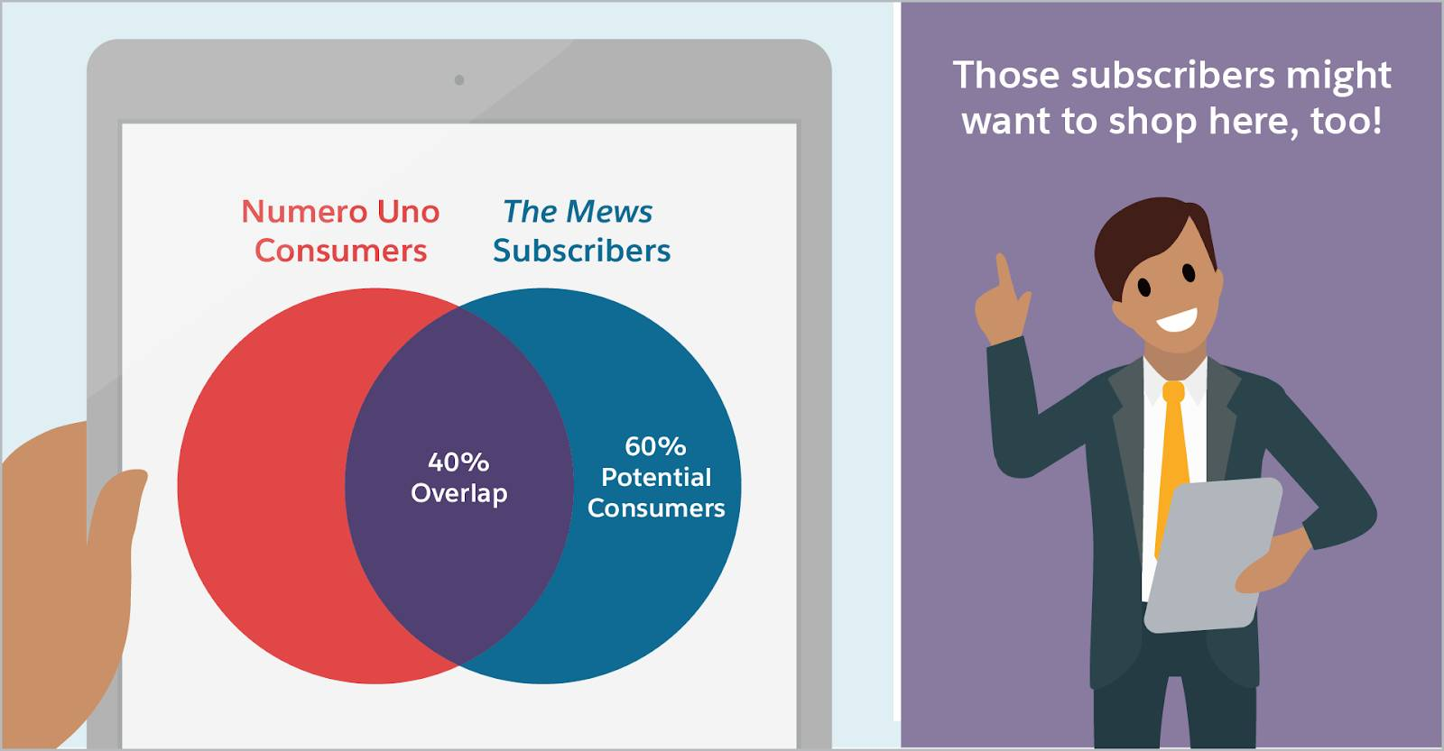 """On the left is a Venn diagram showing the overlap of Numero Uno consumers and The Mews subscribers. There is a 40% overlap, which means that 60% of The Mews subscribers are potential consumers for Numero Uno. On the right, we see Jorge, the CMO of Numero Uno, having an aha moment. Jorge says, """"Those subscribers might want to shop here, too!"""""""