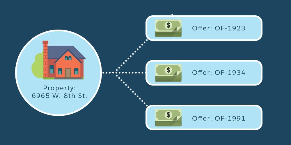 Eine Immobilie mit mehreren zugehörigen Angeboten