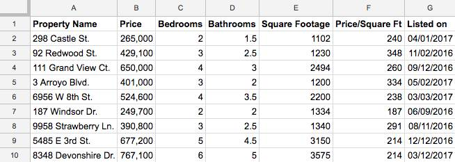 A spreadsheet that stores property information.