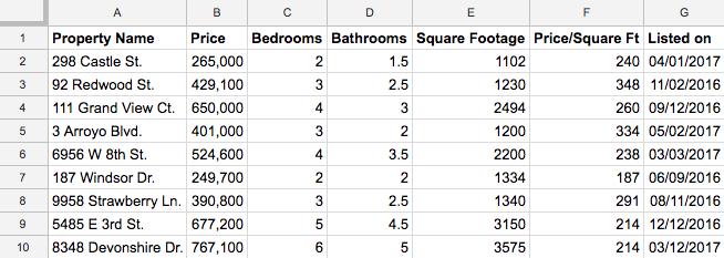 Hoja de cálculo con información acerca de las propiedades.