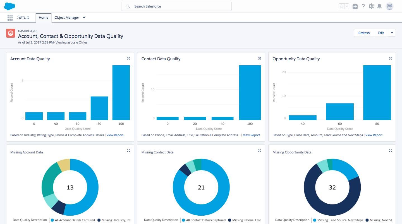 Tablero Account, Contact & Opportunity Data Quality mostrando reportes sobre la calidad general y los datos que faltan en cada objeto