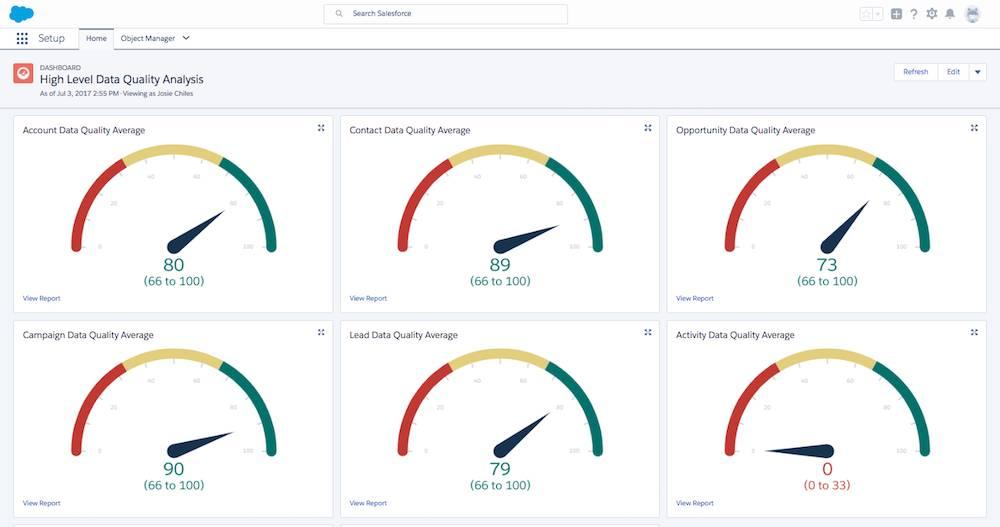 Painel Análise da qualidade dos dados de alto nível com a maioria dos relatórios indicando a boa qualidade dos dados