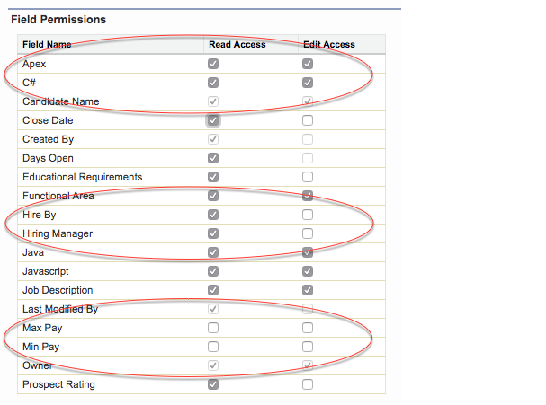標準従業員プロファイルの項目レベルセキュリティの編集ページ