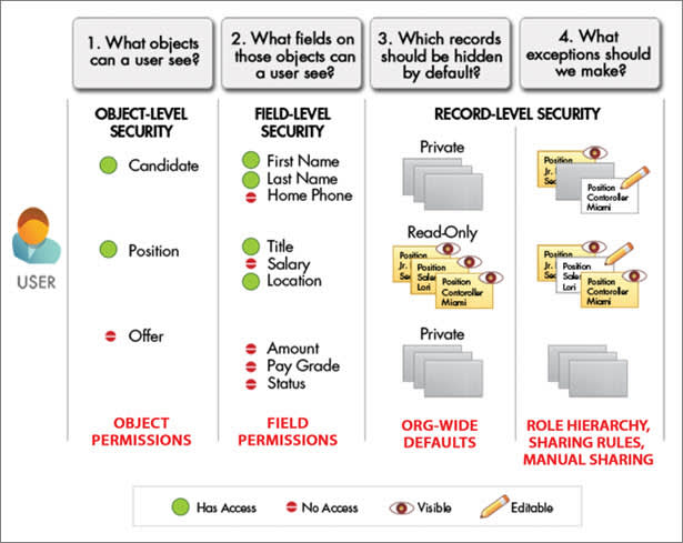 A diagram of the sharing and security settings available for different types of users