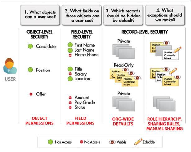 Un diagrama de la configuración de seguridad y colaboración disponible para diferentes tipos de usuario