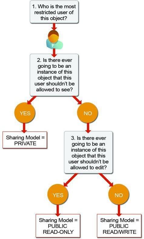 Um diagrama para determinar o modelo de compartilhamento para objetos