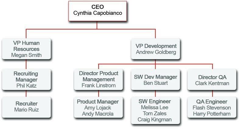La jerarquía de funciones de la compañía Universal Containers