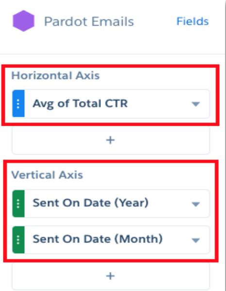 [横軸] に [総 CTR の平均] と表示され、[縦軸] に [送信日 (月)] と [送信日 (年)] と表示されています。