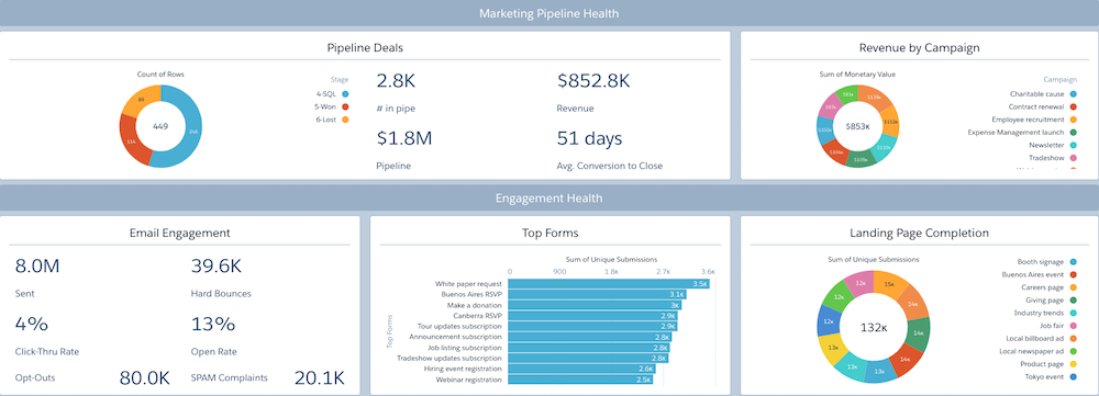 The Marketing Manager dashboard