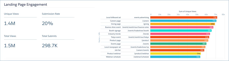 Engagement ダッシュボードの [Landing Page Engagement (ランディングページエンゲージメント)] グラフ