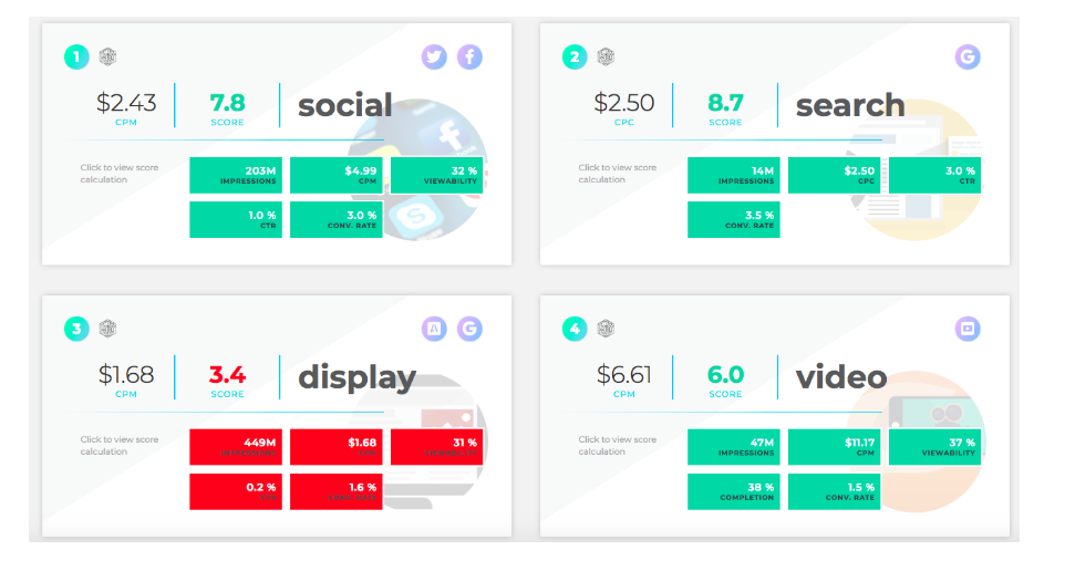 Scorecard showing KPI comparisons against social, search, display, and video