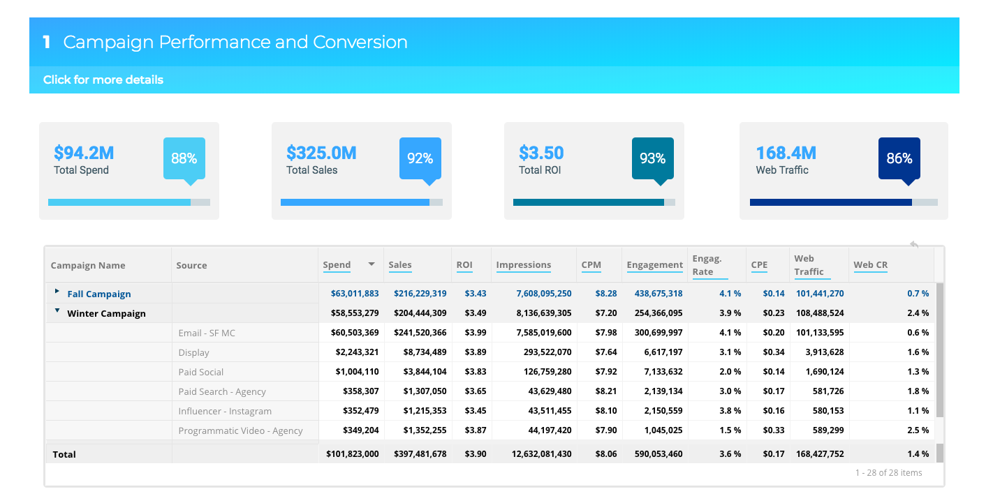 Dashboard showing campaign KPIs and comparisons