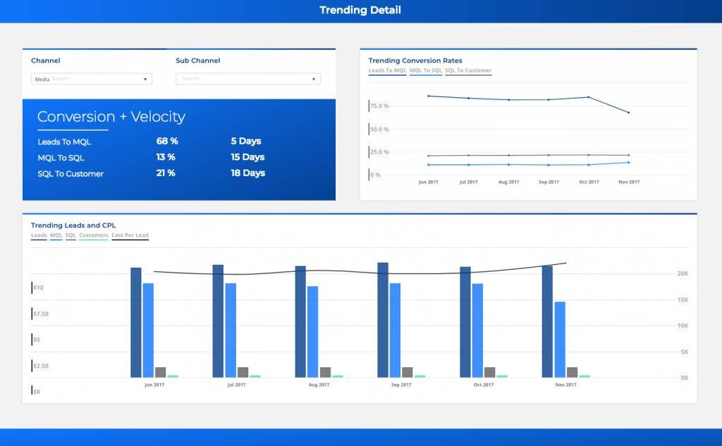 B2B パフォーマンス KPI のトレンド分析