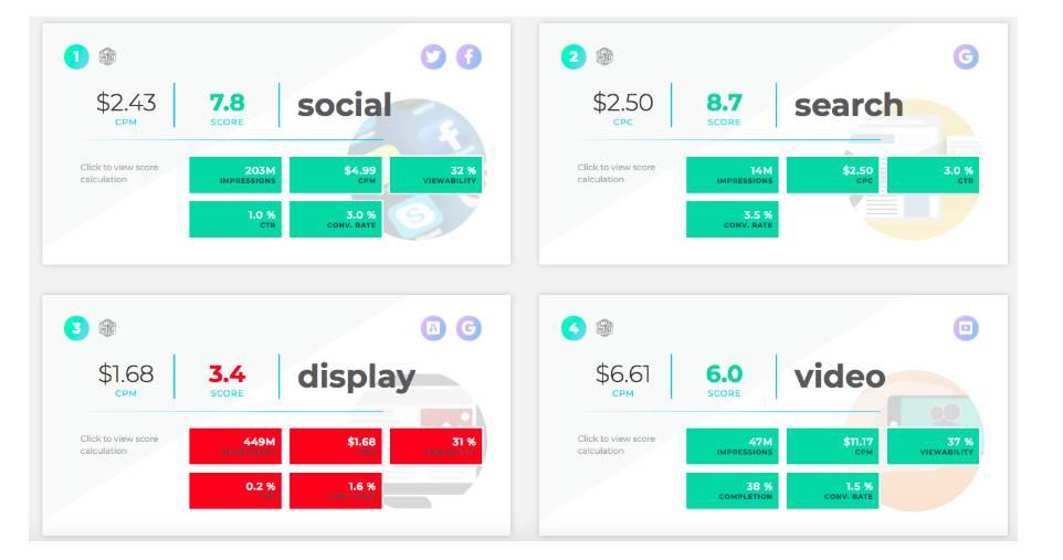 ソーシャル、検索、ディスプレイ、動画に対する KPI の比較が表示されているスコアカード