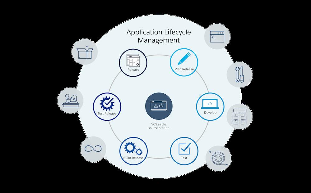 Der ALM-Zyklus: Version planen, Entwickeln, Testen, Version erstellen, Version testen, Veröffentlichen