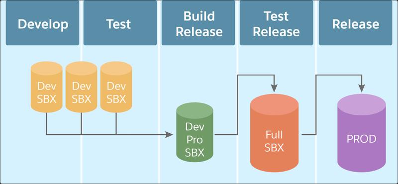 アプリケーションライフサイクルのステップ: Developer Sandbox で開発してテスト、Developer Pro Sandbox でリリースをビルド、Full Sandbox でリリースをテスト、本番組織にリリース
