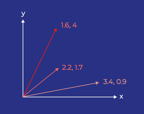 Three vectors shown on an X, Y axis.
