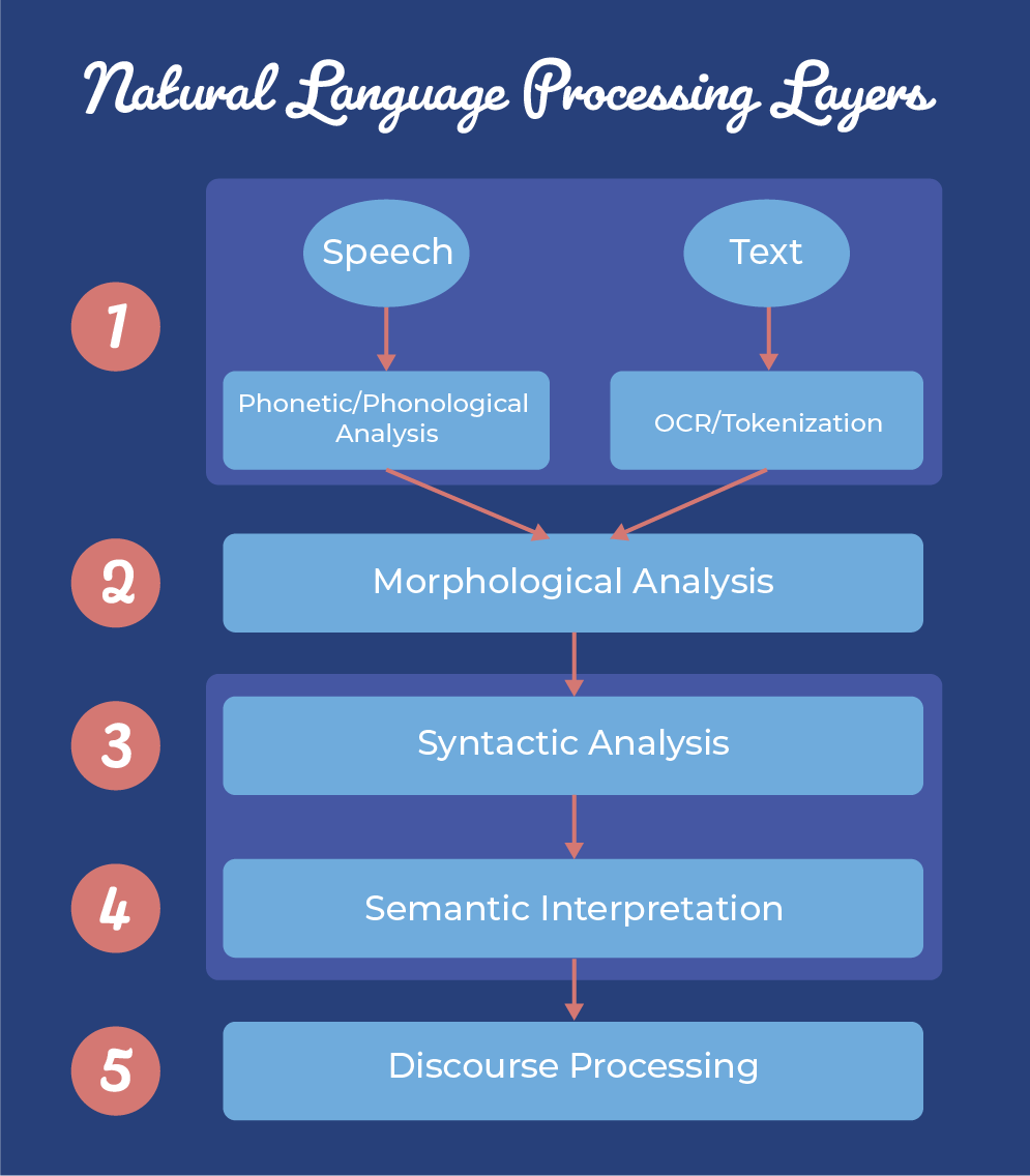 1. Speech (phonetic/phonological analysis) or text (OCR/tokenization); 2. Morphological analysis; 3. Syntactic analysis; 4. Semantic interpretation; 5. Discourse processing