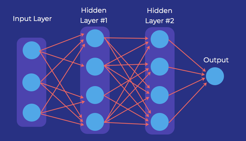 A neural network diagram showing an input layer with three data points, two hidden learned representation layers with four categories each, and a single output.